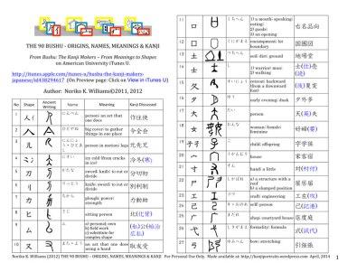 Sample page of the PDF 90 Kanji Bushu Names Meanings & Kanji (https://kanjiportraits.wordpress.com)