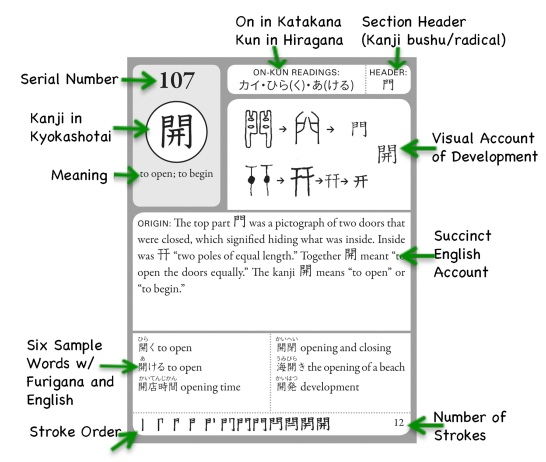 The Key to Kanji (Williams 2010) Kanji Features