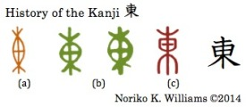 The history of the kanji 東(abc)