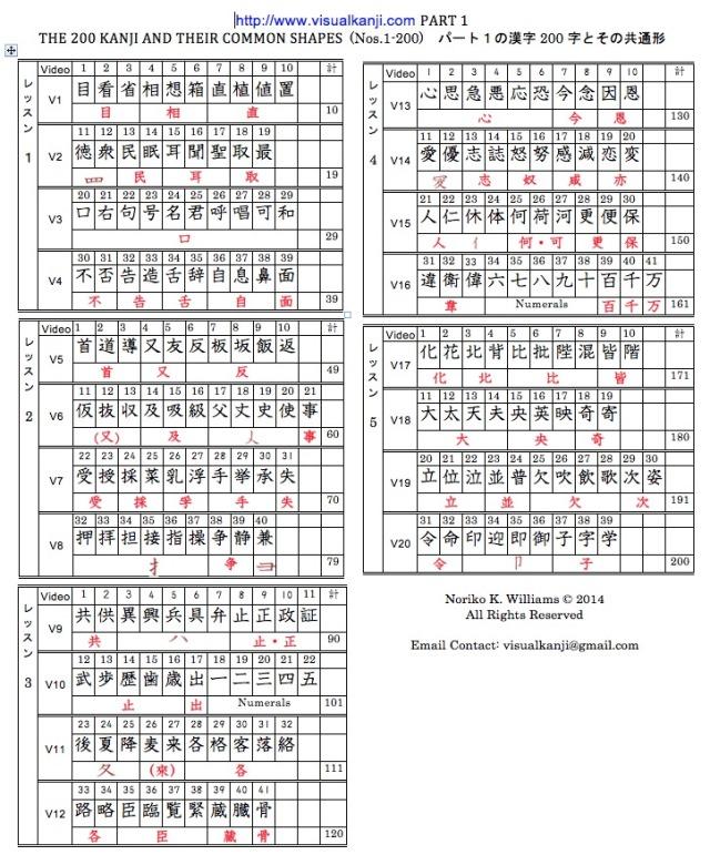 Visual Kanji Part 1 Kanji Table