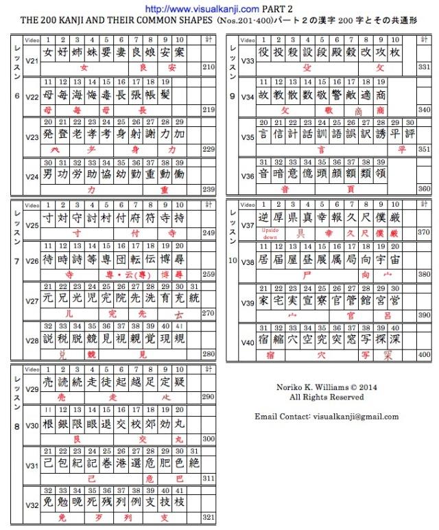 Visual Kanji Part 2 Kanji Table