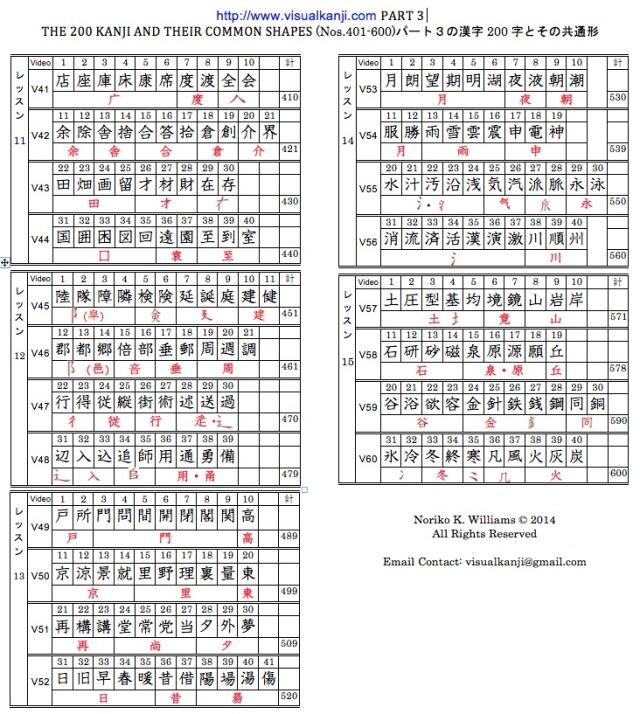 Visual Kanji Part 3 Kanji Table