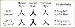 The kanji 人 and 入 in different typeface