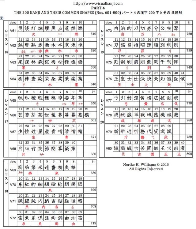Visual Kanji Part 4 Kanji Table