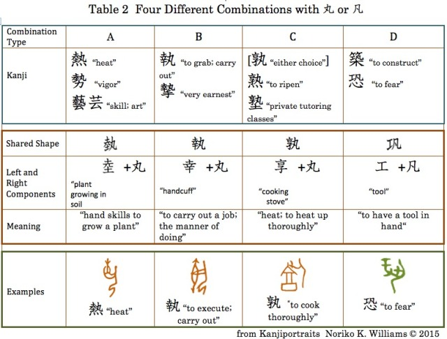Table 2 Four Comibination Types of 丸凡