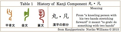 Table1History of Kanji Component 丸凡