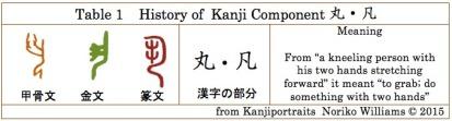 Table1History of Kanji Component 丸凡