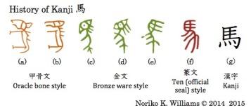 History of Kanji 馬