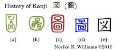 History of Kanji 図(圖)