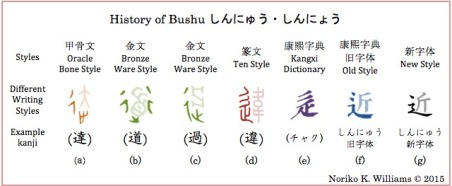 History of Bushu しんにゅう