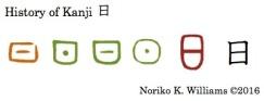 History of Kanji 日