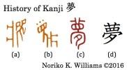 History of Kanji 夢