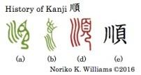 History of Kanji 順r