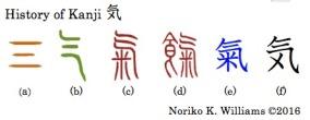 History of Kanji 気