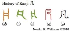 History of Kanji 凡
