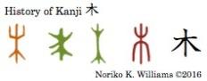 History of Kanji 木