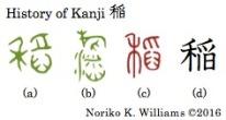 History of Kanji 稲