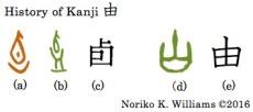 history-of-kanji-%e7%94%b1