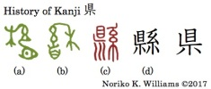 History of Kanji 県