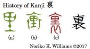 History of Kanji 裏