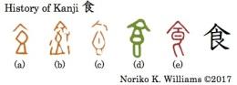 History of Kanji 食