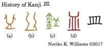 History of Kanji 皿