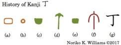 History of Kanji 丁