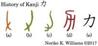History of Kanji 力