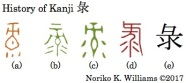 History of Kanji 彔